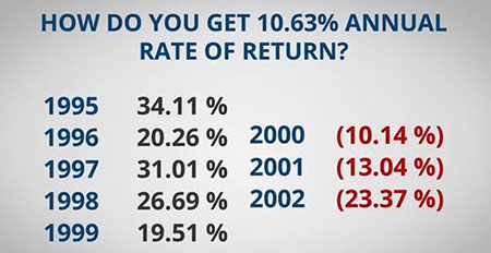 Annual Rate of Return between 1995 through 1999